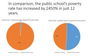 childhood poverty pie chart school