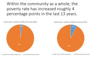 childhood poverty pie chart